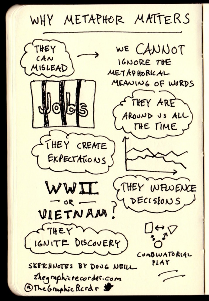 TED James Geary Metaphorically Speaking Sketchnotes (2) - Doug Neill - mislead, expectations, decisions, discovery, combinatorial play
