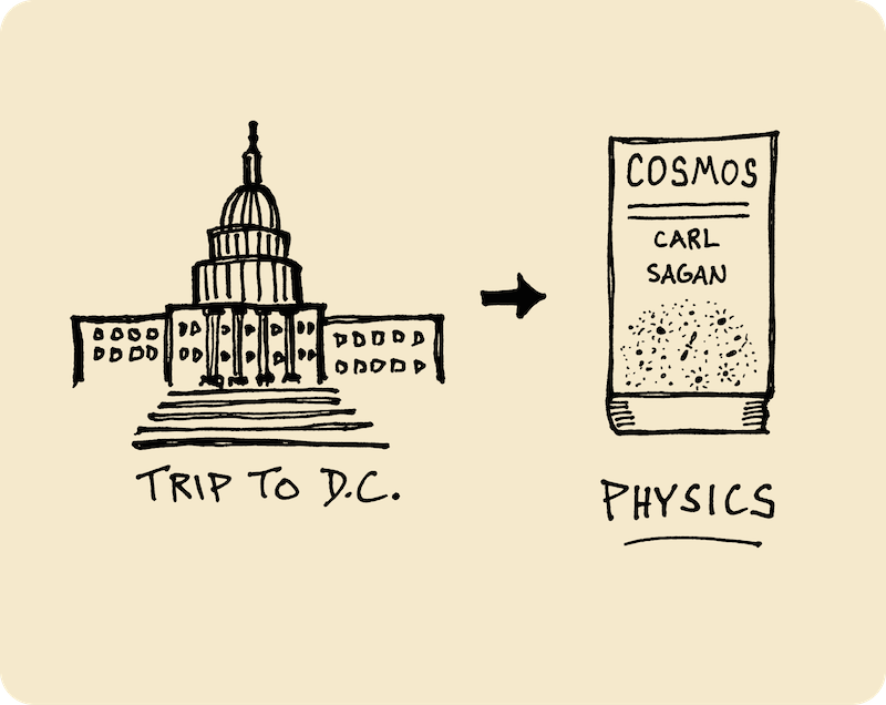 Ten Years of Wandering - My Path Since High School (Doug Neill) 3 - trip to washingtong d.c., cosmos by carl sagan, physics
