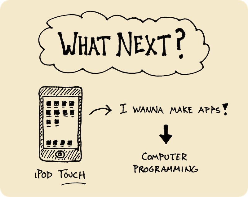 Ten Years of Wandering - My Path Since High School (Doug Neill) 9 - what next, ipod touch, i want to make apps, computer programming