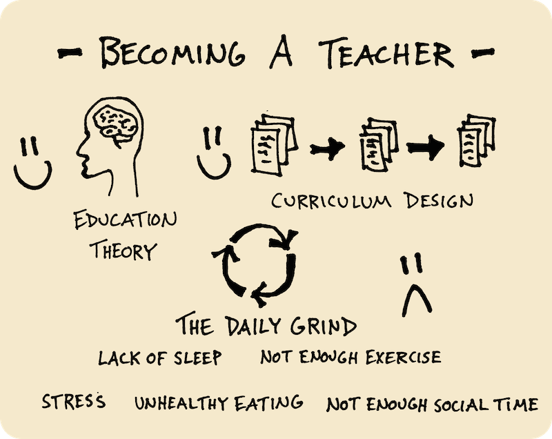 Ten Years of Wandering - My Path Since High School (Doug Neill) 12 - becoming a teacher, education theory, curriculum design, daily grind, lack of sleep, not enough exercise, stress, unhealthy eating, not enough social time