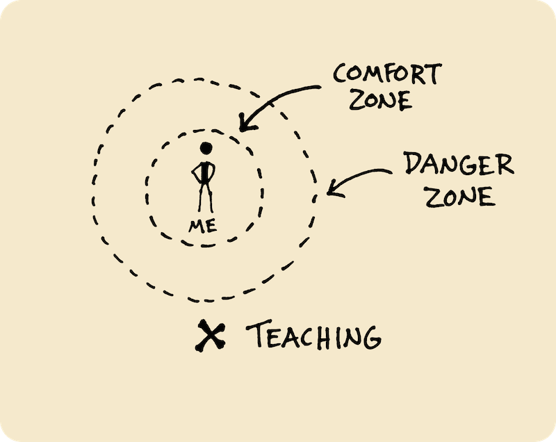 Ten Years of Wandering - My Path Since High School (Doug Neill) 13 - me, comfort zone, danger zone, teaching