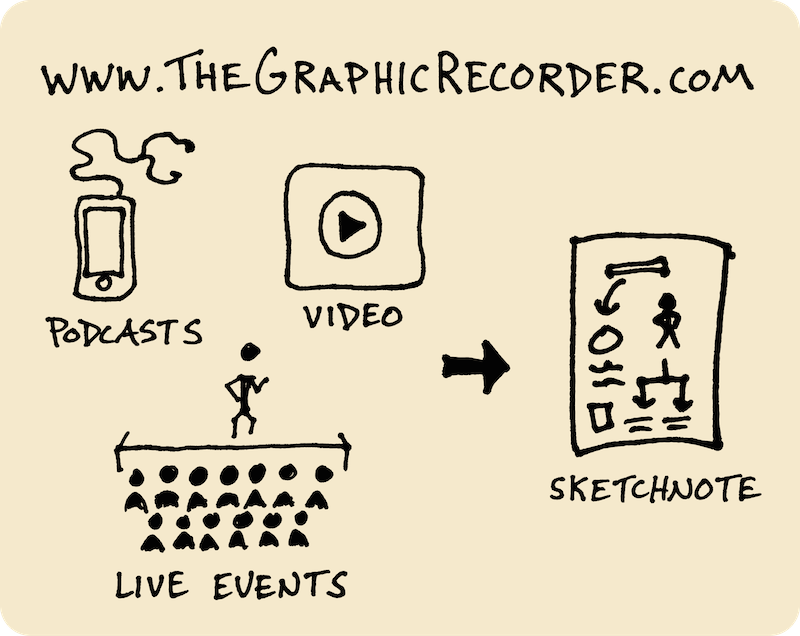 Ten Years of Wandering - My Path Since High School (Doug Neill) 16 - the graphic recorder, podcasts, videos, live events, sketchnotes