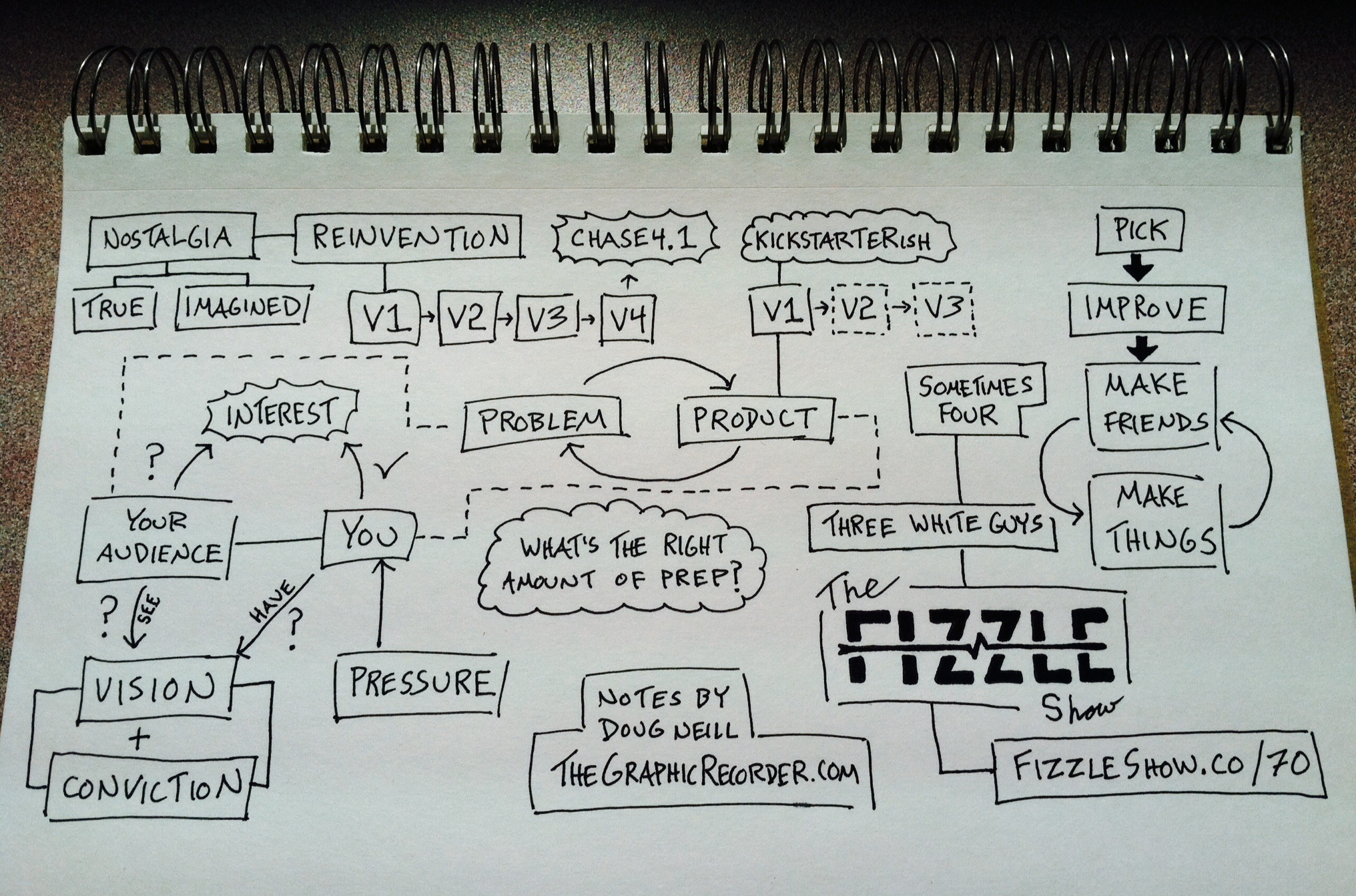 The Fizzle Show Episode 70 Sketchnotes - Doug Neill - The Graphic Recorder - launch prep, problem, product, audience, vision, conviction, pressure, nostalgia, reinvention