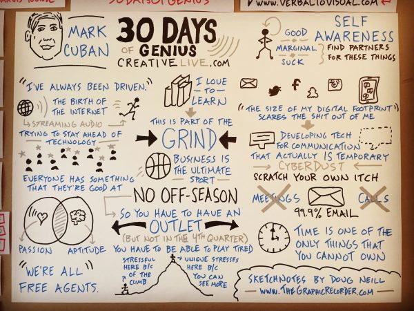 30 Days of Genius - Mark Cuban - Doug Neill sketchnotes