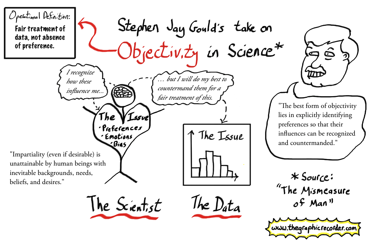 The graphic recorder sketch notes stephan jay gould the mismeasure of man