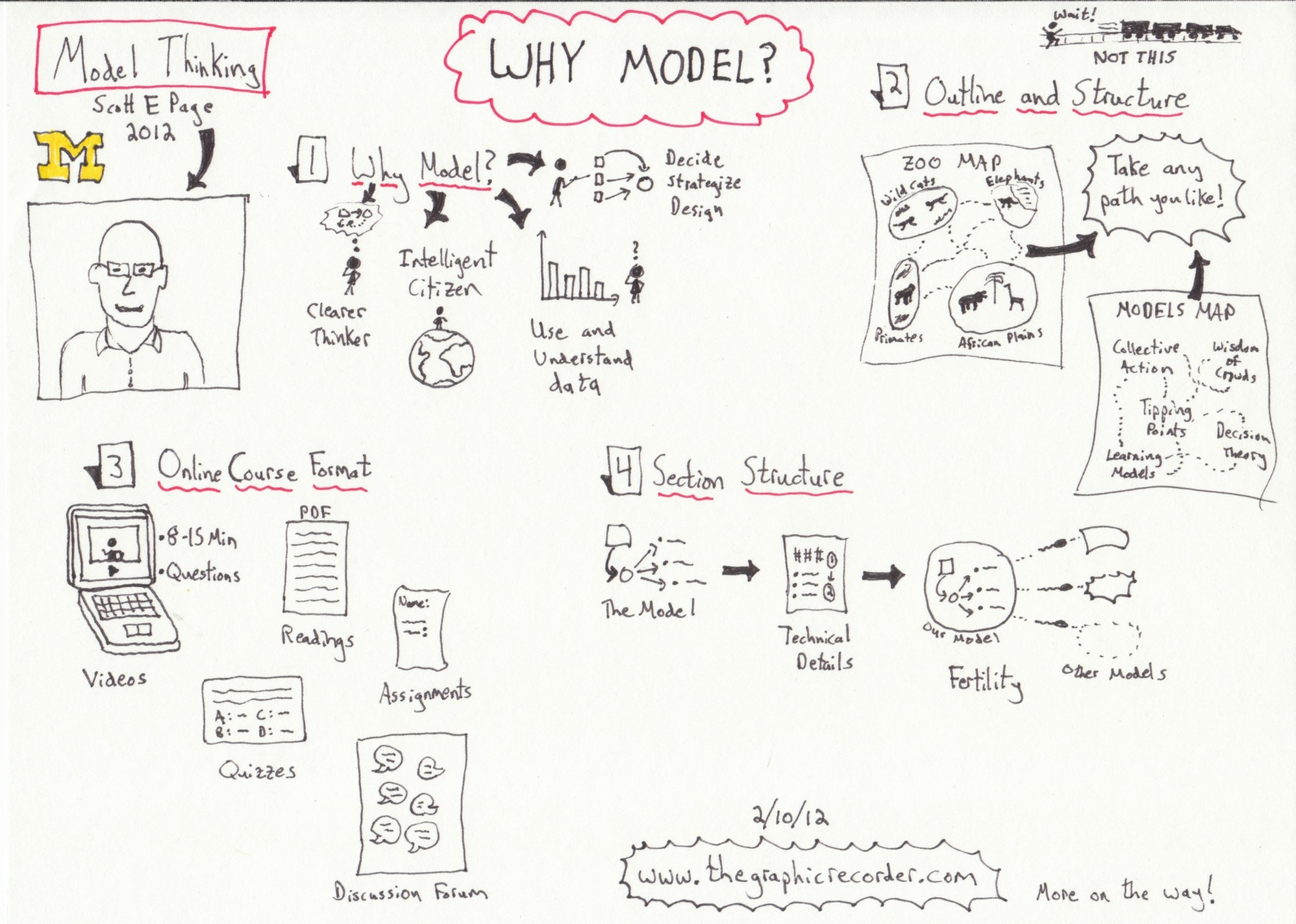 "This image depicts content covered in the first video, titled ""Why Model?"" of the free online course ""Model Thinking"""