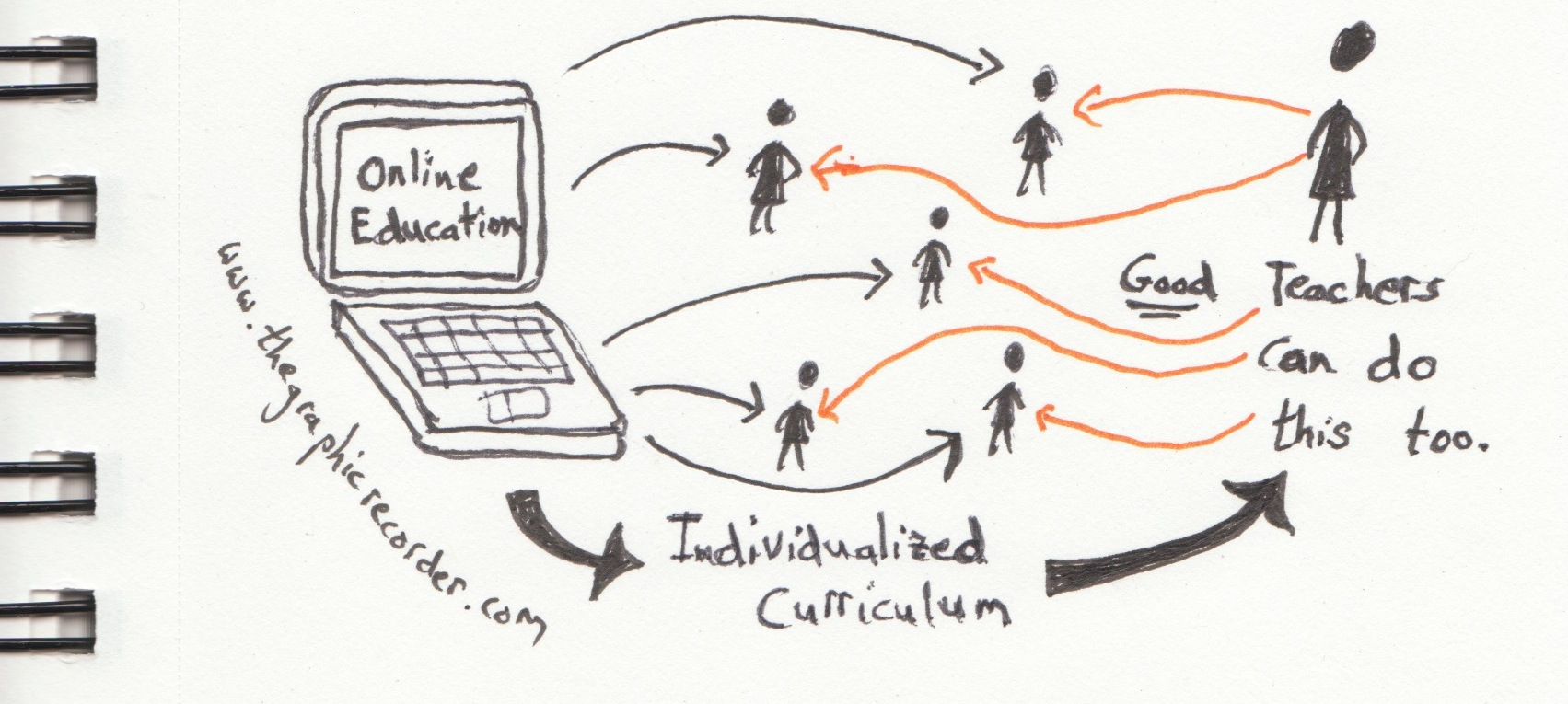 Sketch notes of Ken Robinson's idea that both online education and good teachers can provide an individualized curriculum for students..
