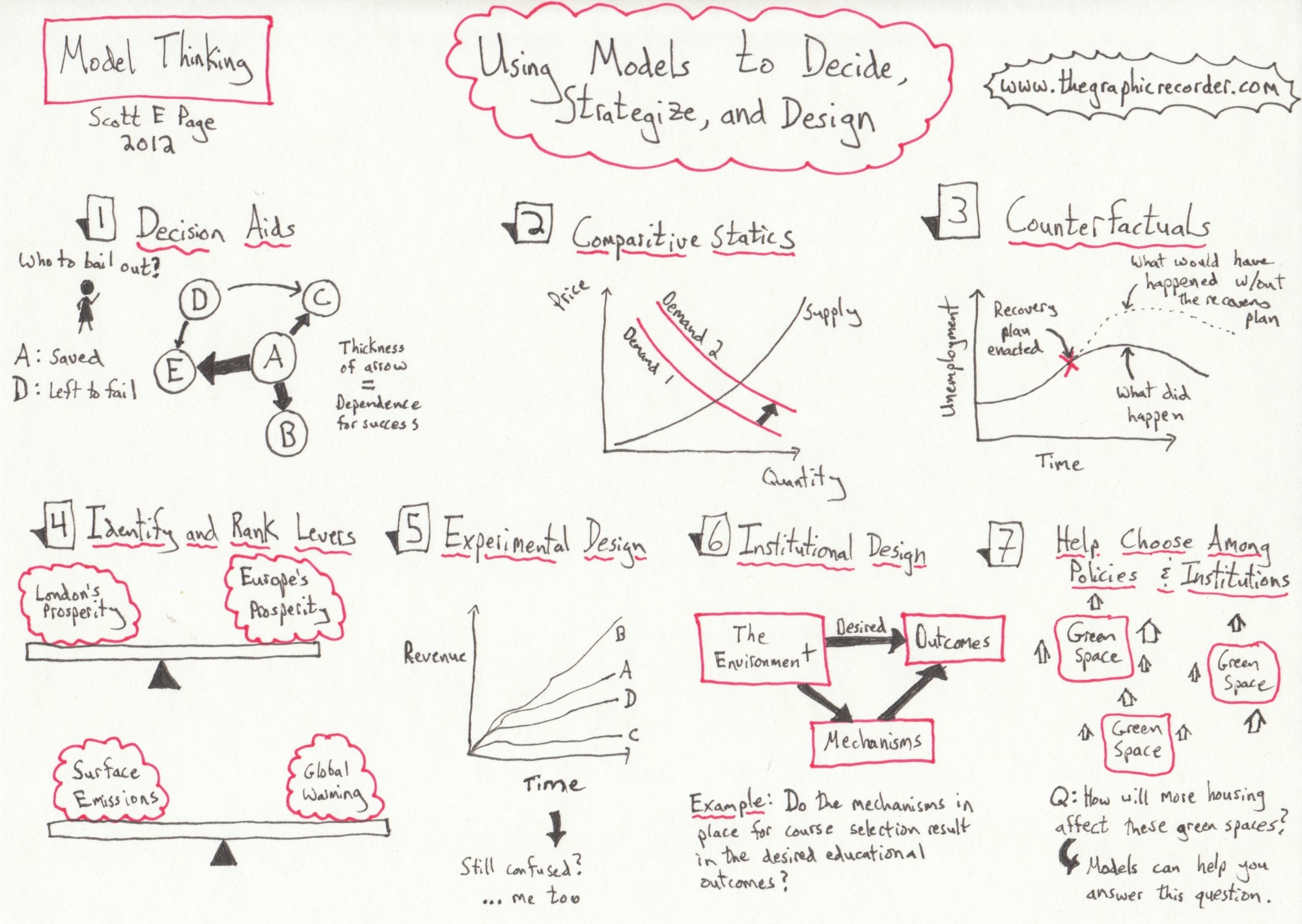 "My sketch notes of the lesson ""Using Models to Decide, Strategize, and Decide"" from the free online model thinking course."