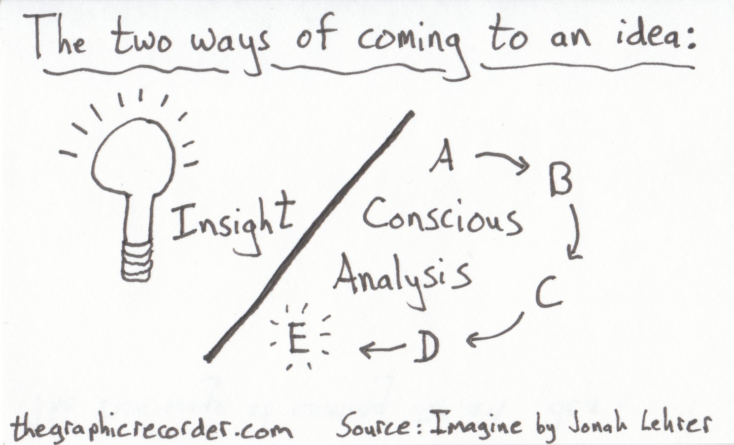 The Graphic Recorder - Note Card Sketch Notes Post - One Card One Concept - Insight vs Conscious Analysis - Jonah Lehrer - Imagine