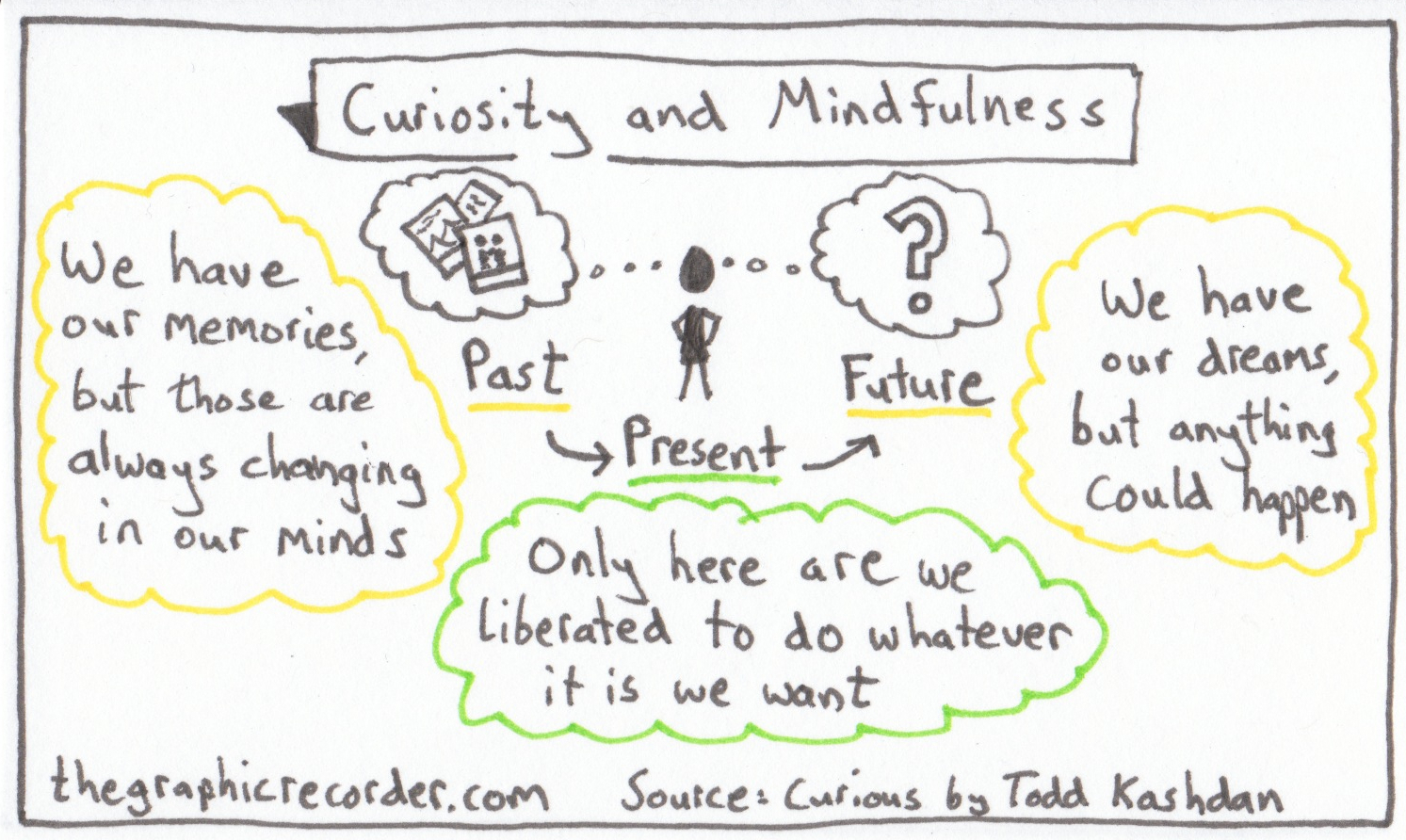 The Graphic Recorder - One Card One Concept - Curiosity and Mindfulness - Curious? - Todd Kashdan