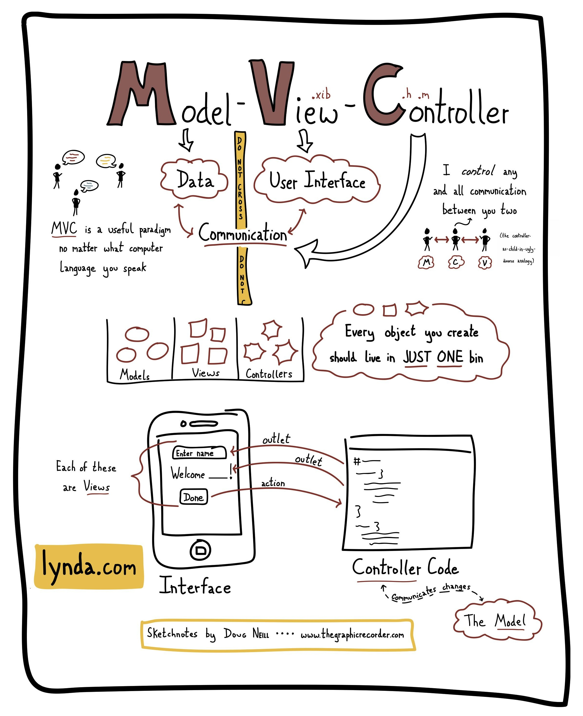 The Graphic Recorder - Doug Neill Sketchnotes - Lynda.com - model-view-controller paradigm - ios sdk