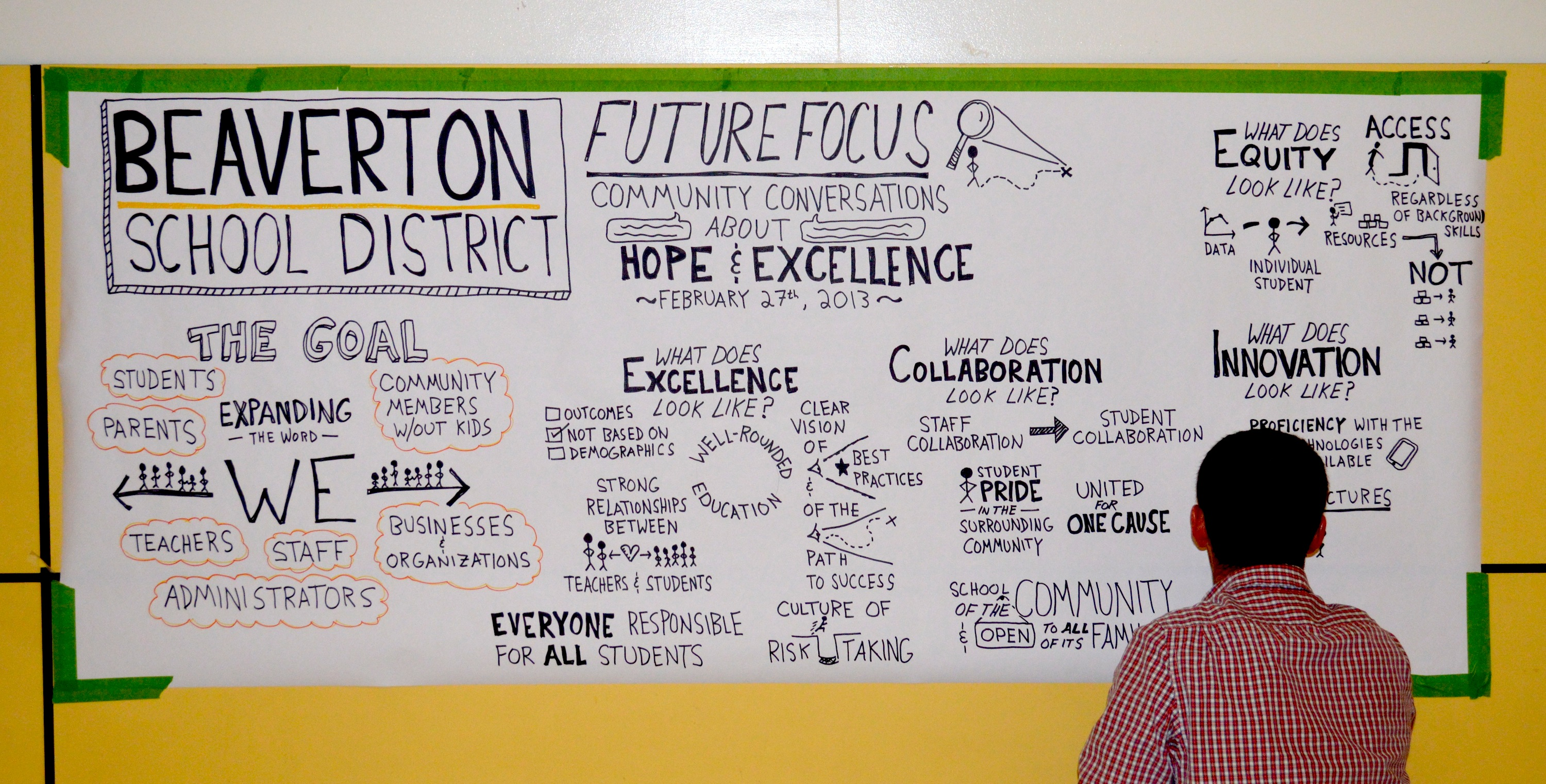 Doug Neill Graphic Recording - Beaverton School District - future focus, community conversations about hope and excellence