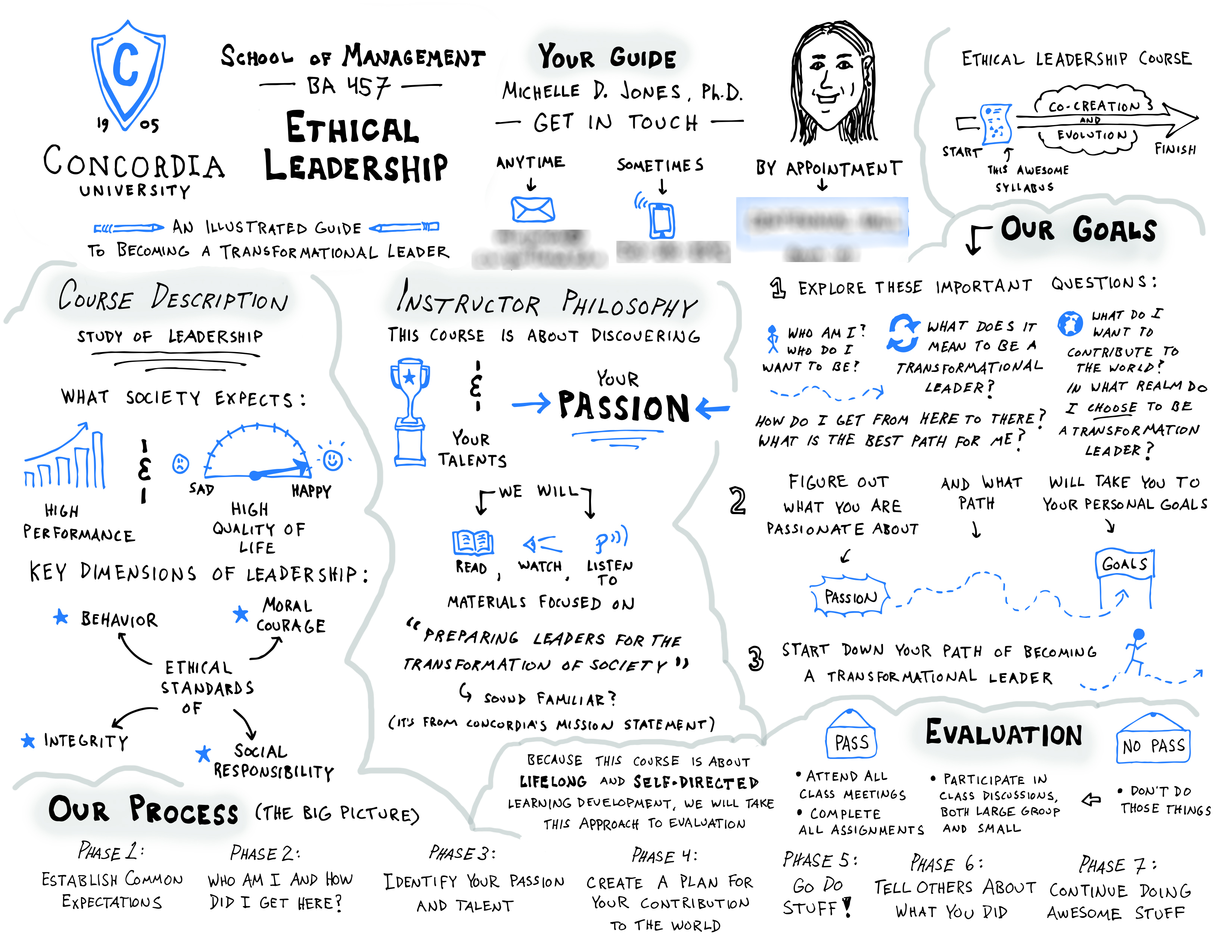 Sketchnoted Syllabus for Ethical Leadership Course (Page 1) - Doug Neill Sketchnotes - Concordia University