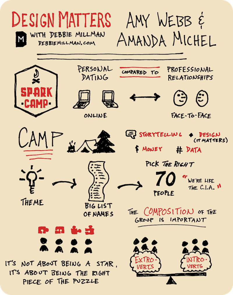 Design Matters - Spark Camp Sketchnotes (Page 1) - Doug Neill - the graphic recorder - introverts extroverts; group composition; professional relationships